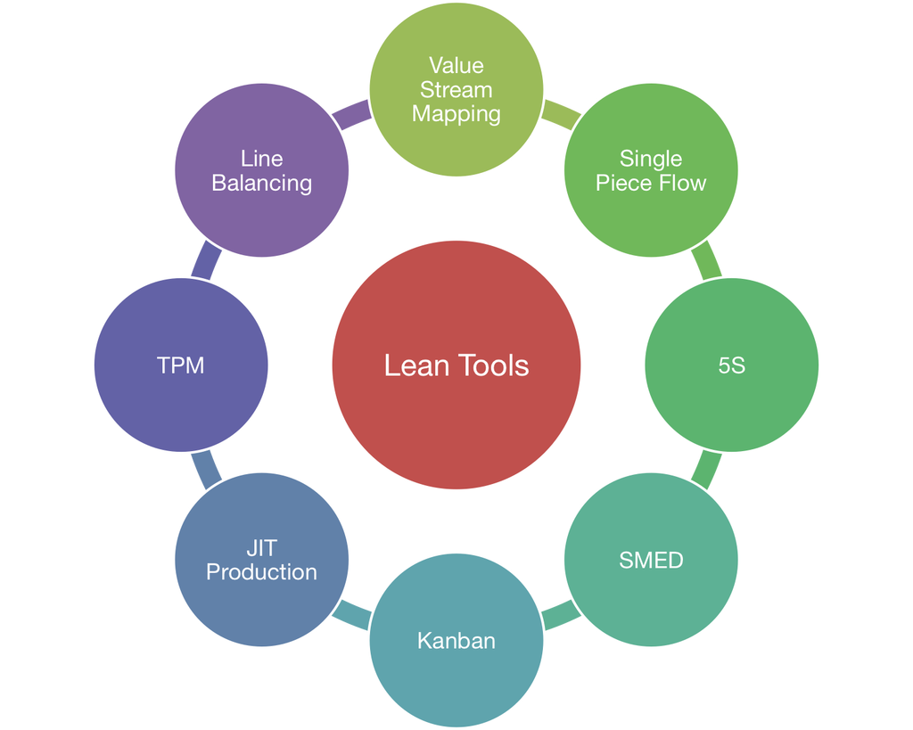 lean-tools